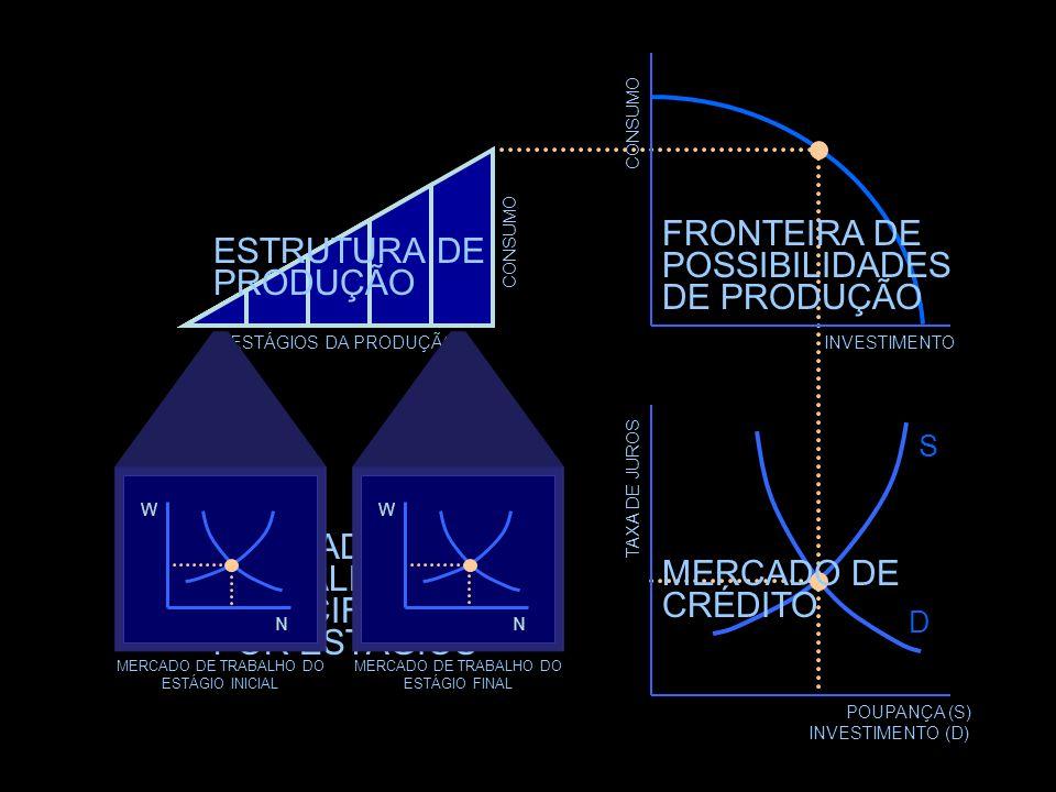ESTÁGIOS DA PRODUÇÃO CONSUMO Mercado de trabalho especificado por estágios ESTÁGIOS DA PRODUÇÃO MERCADO DE TRABALHO DO ESTÁGIO FINAL MERCADO DE TRABAL