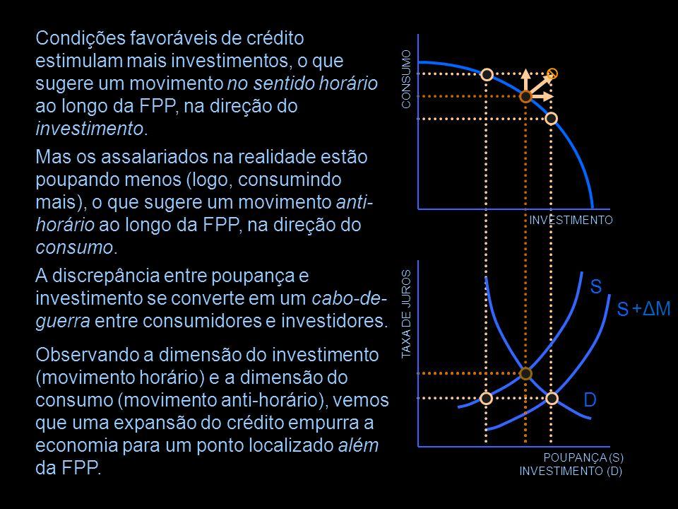 TAXA DE JUROS POUPANÇA (S) INVESTIMENTO (D) D S +ΔM+ΔM S A discrepância entre poupança e investimento é ocultada por novas criações de dinheiro, que p