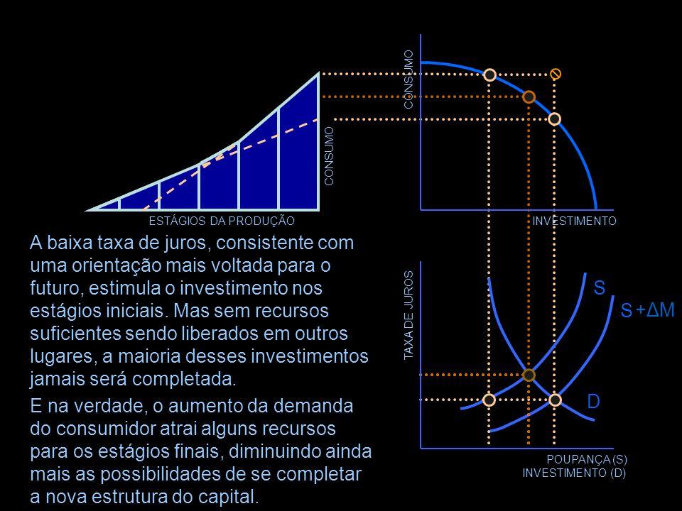 TAXA DE JUROS POUPANÇA (S) INVESTIMENTO (D) D S +ΔM+ΔM S Mas os assalariados na realidade estão poupando menos (logo, consumindo mais), o que sugere u