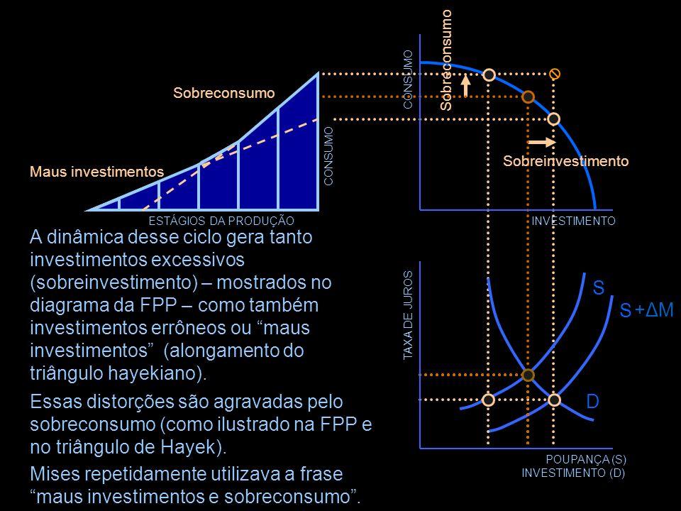 TAXA DE JUROS POUPANÇA (S) INVESTIMENTO (D) D S +ΔM+ΔM S INVESTIMENTO CONSUMO ESTÁGIOS DA PRODUÇÃO A baixa taxa de juros, consistente com uma orientaç