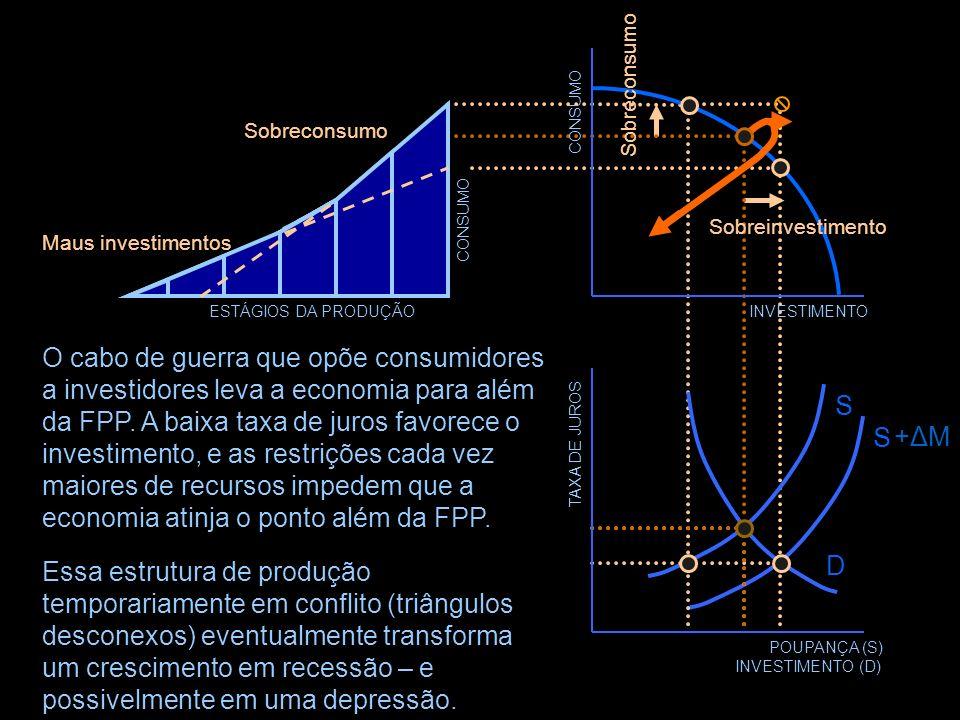 TAXA DE JUROS POUPANÇA (S) INVESTIMENTO (D) D S +ΔM+ΔM S INVESTIMENTO CONSUMO ESTÁGIOS DA PRODUÇÃO Maus investimentos Sobreconsumo A dinâmica desse ci