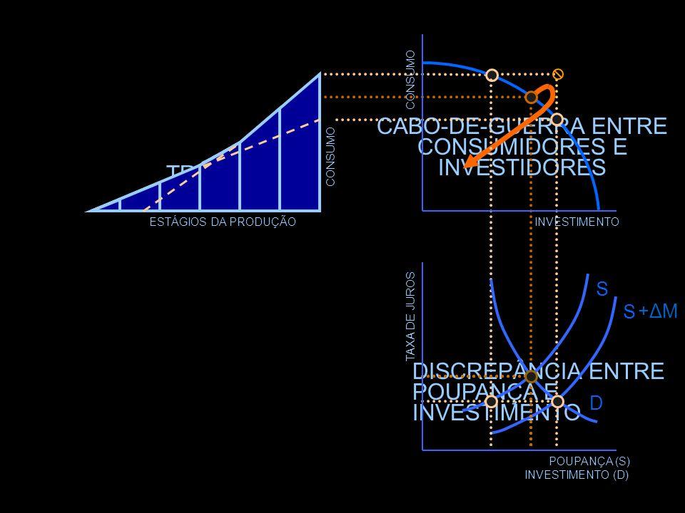TAXA DE JUROS POUPANÇA (S) INVESTIMENTO (D) D S +ΔM+ΔM S INVESTIMENTO CONSUMO ESTÁGIOS DA PRODUÇÃO Maus investimentos Sobreconsumo O cabo de guerra qu