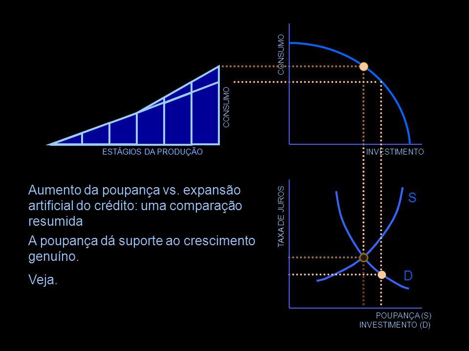 POUPANÇA (S) INVESTIMENTO (D) D S +ΔM+ΔM S CONSUMO INVESTIMENTO Inflar a oferta de fundos de crédito com dinheiro criado do nada gera uma discrepância
