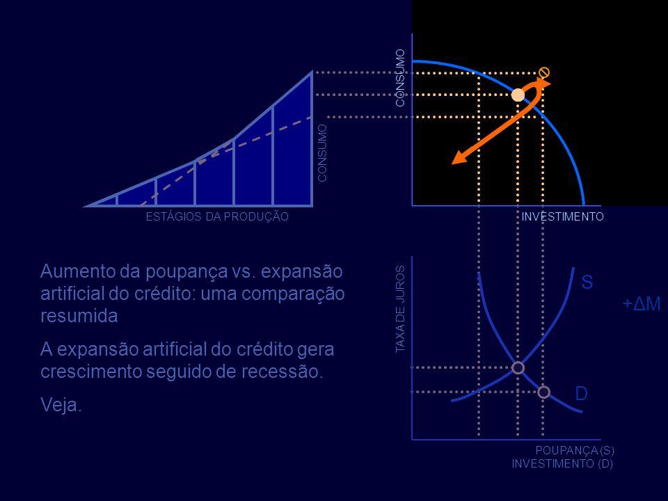 INVESTIMENTO TAXA DE JUROS POUPANÇA (S) INVESTIMENTO (D) D S CONSUMO ESTÁGIOS DA PRODUÇÃO CONSUMO ESTÁGIOS DA PRODUÇÃO Aumento da poupança vs. expansã
