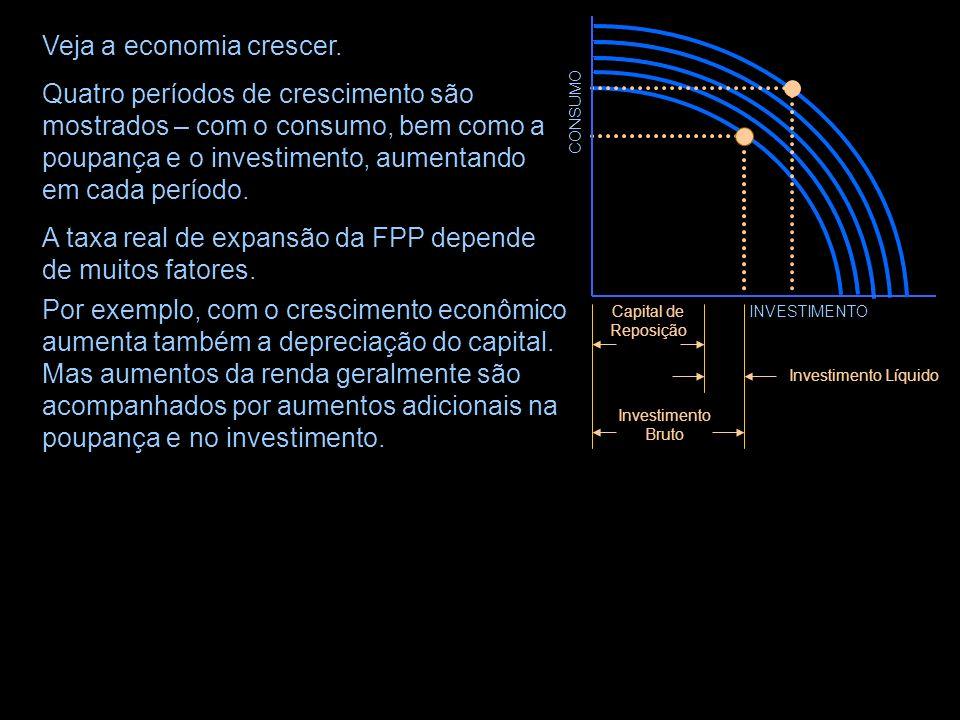 Quatro períodos de crescimento são mostrados – com o consumo, bem como a poupança e o investimento, aumentando em cada período.