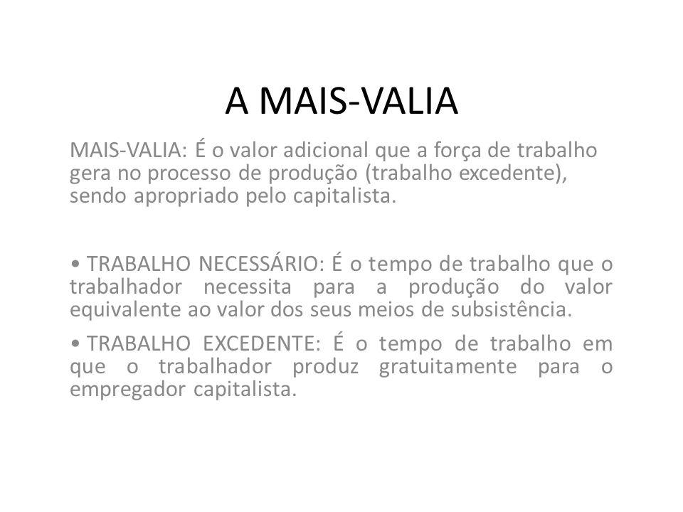A MAIS-VALIA MAIS-VALIA: É o valor adicional que a força de trabalho gera no processo de produção (trabalho excedente), sendo apropriado pelo capitalista.