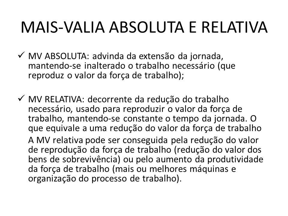 MAIS-VALIA ABSOLUTA E RELATIVA MV ABSOLUTA: advinda da extensão da jornada, mantendo-se inalterado o trabalho necessário (que reproduz o valor da forç