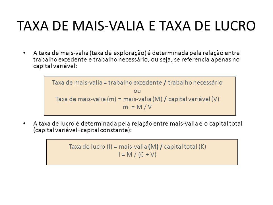 TAXA DE MAIS-VALIA E TAXA DE LUCRO A taxa de mais-valia (taxa de exploração) é determinada pela relação entre trabalho excedente e trabalho necessário, ou seja, se referencia apenas no capital variável: Taxa de mais-valia = trabalho excedente / trabalho necessário ou Taxa de mais-valia (m) = mais-valia (M) / capital variável (V) m = M / V A taxa de lucro é determinada pela relação entre mais-valia e o capital total (capital variável+capital constante): Taxa de lucro (l) = mais-valia (M) / capital total (K) l = M / (C + V)