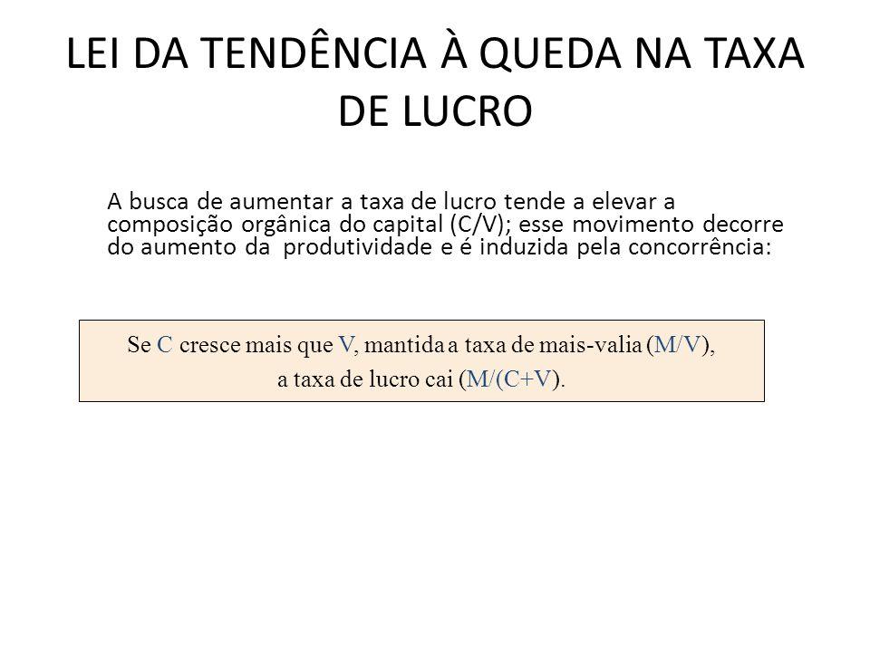 LEI DA TENDÊNCIA À QUEDA NA TAXA DE LUCRO A busca de aumentar a taxa de lucro tende a elevar a composição orgânica do capital (C/V); esse movimento decorre do aumento da produtividade e é induzida pela concorrência: Se C cresce mais que V, mantida a taxa de mais-valia (M/V), a taxa de lucro cai (M/(C+V).