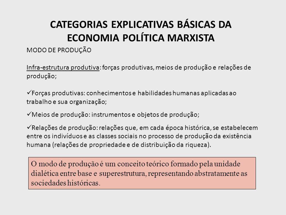 CATEGORIAS EXPLICATIVAS BÁSICAS DA ECONOMIA POLÍTICA MARXISTA MODO DE PRODUÇÃO Infra-estrutura produtiva: forças produtivas, meios de produção e relaç