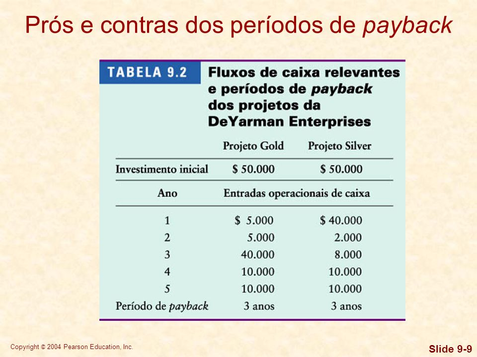 Copyright © 2004 Pearson Education, Inc. Slide 9-9 Prós e contras dos períodos de payback