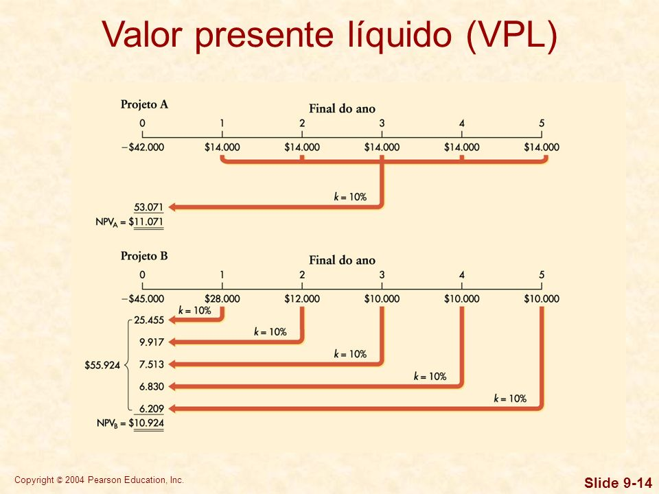 Copyright © 2004 Pearson Education, Inc. Slide 9-14 Valor presente líquido (VPL)