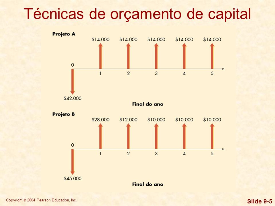 Copyright © 2004 Pearson Education, Inc. Slide 9-5 Técnicas de orçamento de capital