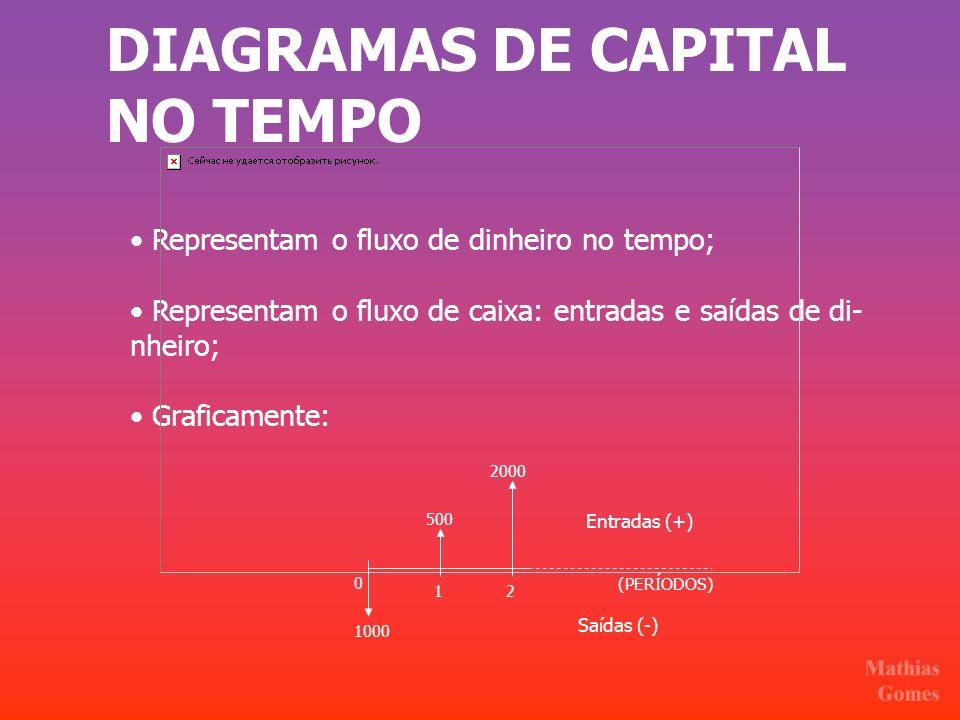 DIAGRAMAS DE CAPITAL NO TEMPO Representam o fluxo de dinheiro no tempo; Representam o fluxo de caixa: entradas e saídas de di- nheiro; Graficamente: (