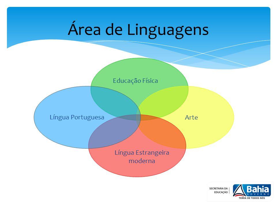 Área de Linguagens Língua Portuguesa Língua Estrangeira moderna Educação Física Arte