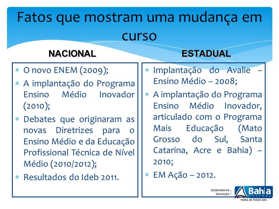 Fatos que mostram uma mudança em curso O novo ENEM (2009); A implantação do Programa Ensino Médio Inovador (2010); Debates que originaram as novas Diretrizes para o Ensino Médio e da Educação Profissional Técnica de Nível Médio (2010/2012); Resultados do Ideb 2011.