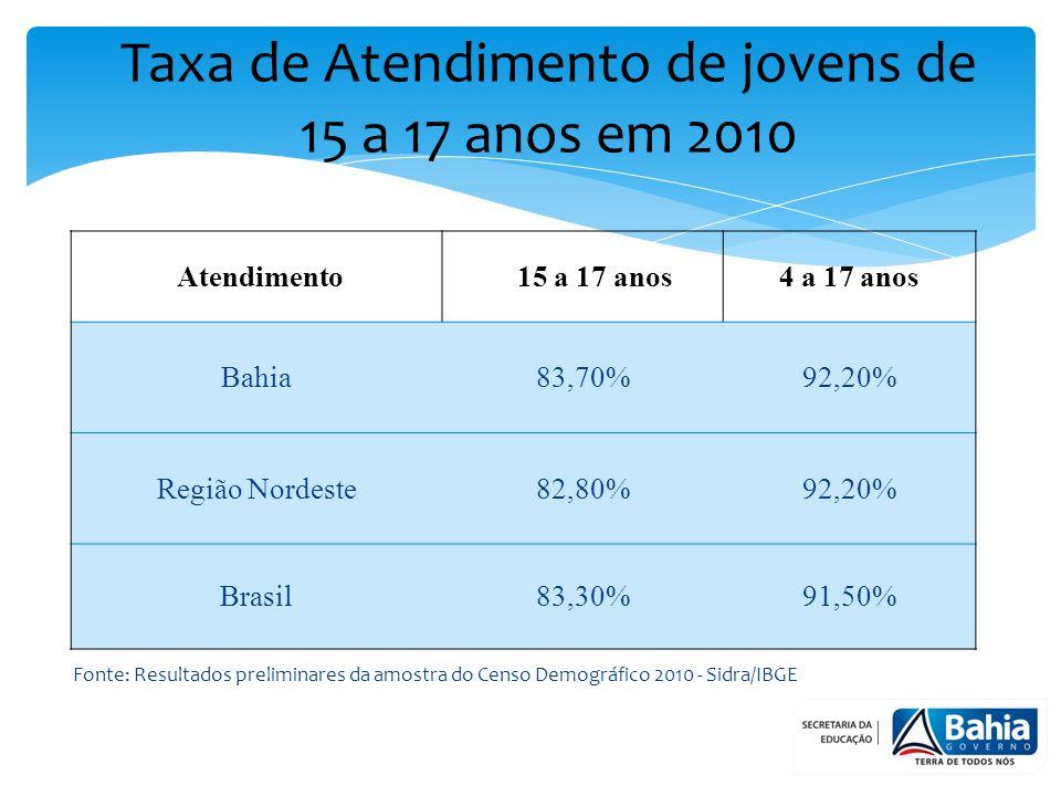 Taxa de Atendimento de jovens de 15 a 17 anos em 2010 Fonte: Resultados preliminares da amostra do Censo Demográfico 2010 - Sidra/IBGE Atendimento 15 a 17 anos4 a 17 anos Bahia83,70%92,20% Região Nordeste82,80%92,20% Brasil83,30%91,50%