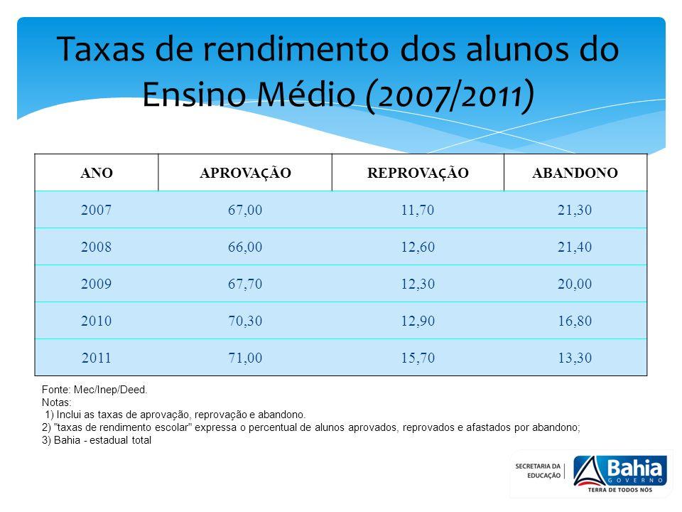 Taxas de rendimento dos alunos do Ensino Médio (2007/2011) Fonte: Mec/Inep/Deed.