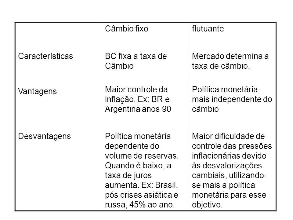 Câmbio fixoflutuante Características Vantagens BC fixa a taxa de Câmbio Maior controle da inflação. Ex: BR e Argentina anos 90 Mercado determina a tax