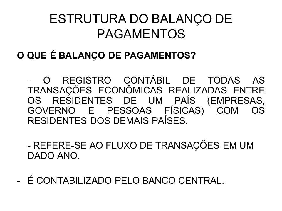 BALANÇO DE PAGAMENTOS A.Balança Comercial (Mercadorias) Exportações (-) Importações B.