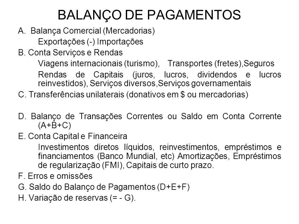 BALANÇO DE PAGAMENTOS A. Balança Comercial (Mercadorias) Exportações (-) Importações B. Conta Serviços e Rendas Viagens internacionais (turismo),Trans