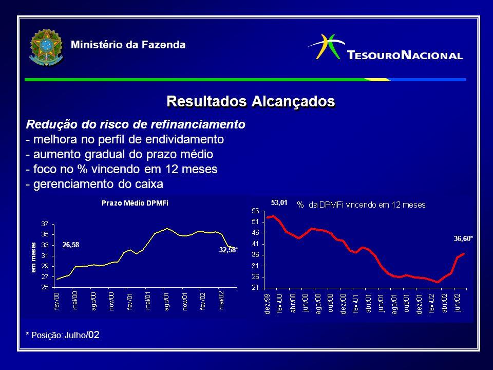 Ministério da Fazenda Resultados Alcançados Redução do risco de refinanciamento - melhora no perfil de endividamento - aumento gradual do prazo médio - foco no % vincendo em 12 meses - gerenciamento do caixa * Posição: Julho /02 26,58 32,58* 36,60* 53,01