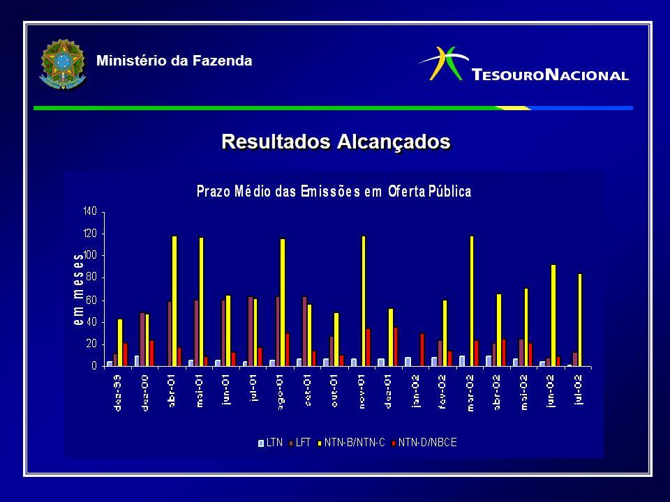 Ministério da Fazenda Resultados Alcançados