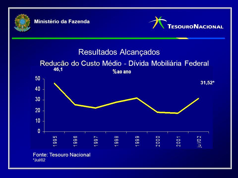 Ministério da Fazenda Redução do Custo Redução do Custo Médio - Dívida Mobiliária Federal Resultados Alcançados Fonte: Tesouro Nacional *Jul/02 46,1 31,52*