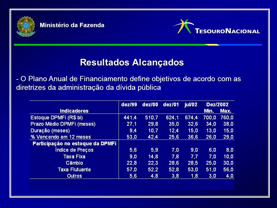 Ministério da Fazenda Resultados Alcançados - O Plano Anual de Financiamento define objetivos de acordo com as diretrizes da administração da dívida pública