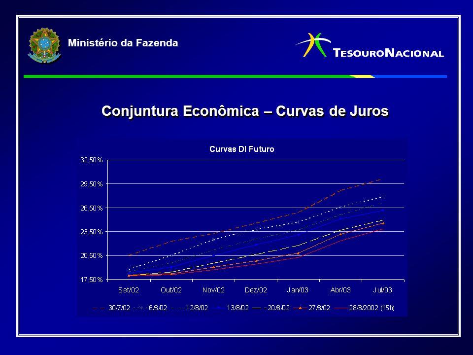 Ministério da Fazenda Conjuntura Econômica – Curvas de Juros