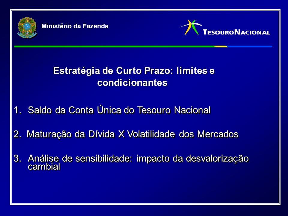 Ministério da Fazenda 1.Saldo da Conta Única do Tesouro Nacional 2.