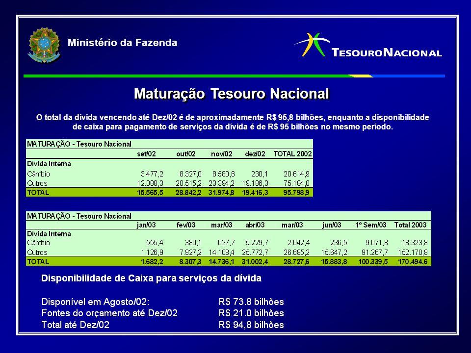 Ministério da Fazenda Maturação Tesouro Nacional O total da dívida vencendo até Dez/02 é de aproximadamente R$ 95,8 bilhões, enquanto a disponibilidade de caixa para pagamento de serviços da dívida é de R$ 95 bilhões no mesmo período.