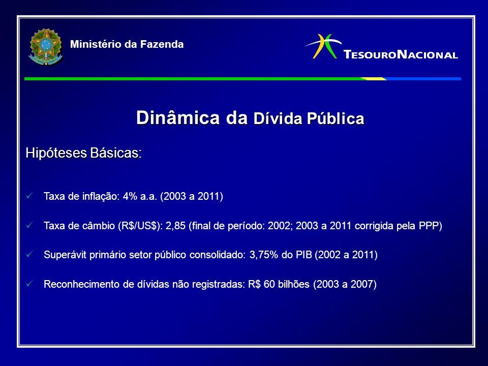 Ministério da Fazenda Dinâmica da Dívida Pública Dinâmica da Dívida Pública Hipóteses Básicas: Taxa de inflação: 4% a.a.