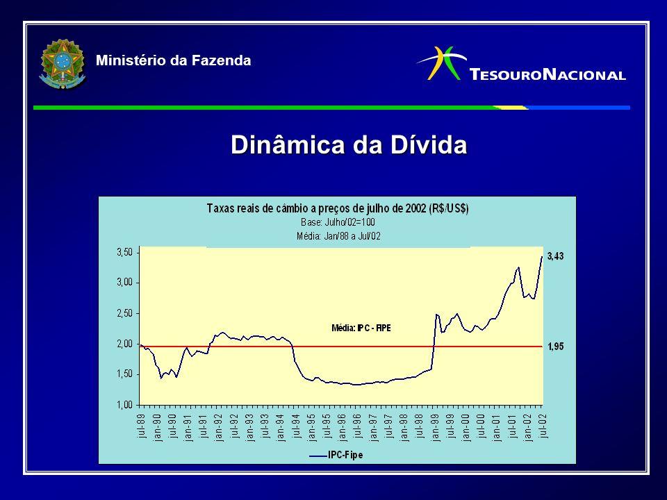 Ministério da Fazenda Dinâmica da Dívida
