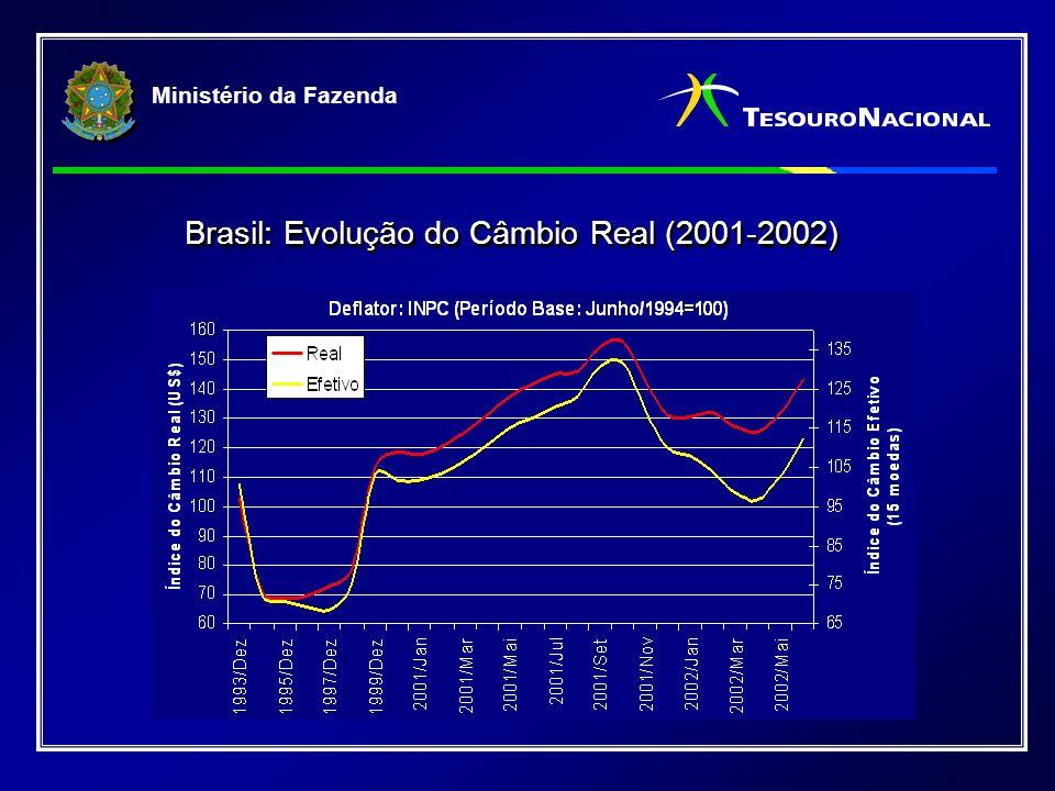 Ministério da Fazenda Brasil: Evolução do Câmbio Real (2001-2002)