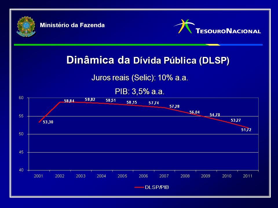 Ministério da Fazenda Dinâmica da Dívida Pública (DLSP) Dinâmica da Dívida Pública (DLSP) Juros reais (Selic): 8,5% a.a.