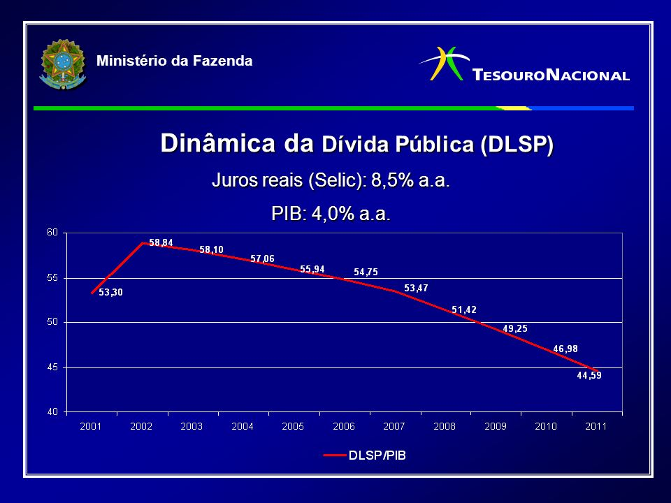 Ministério da Fazenda Mercado de Títulos Públicos R$ milhões