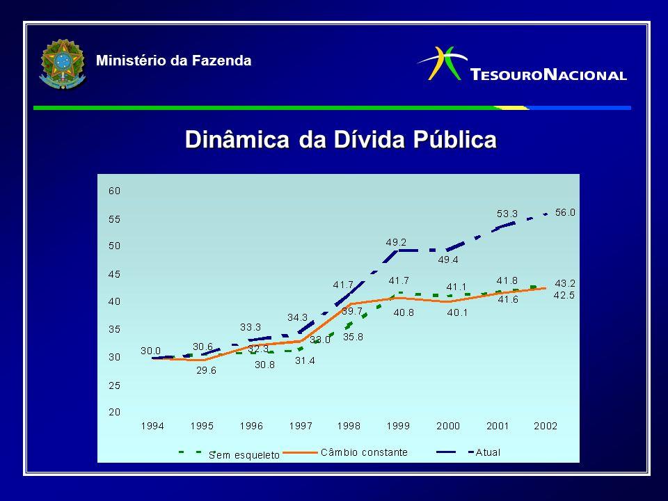 Ministério da Fazenda Resultados Alcançados 54,87* 28,44* 8,97* 7,67* * Julho/02