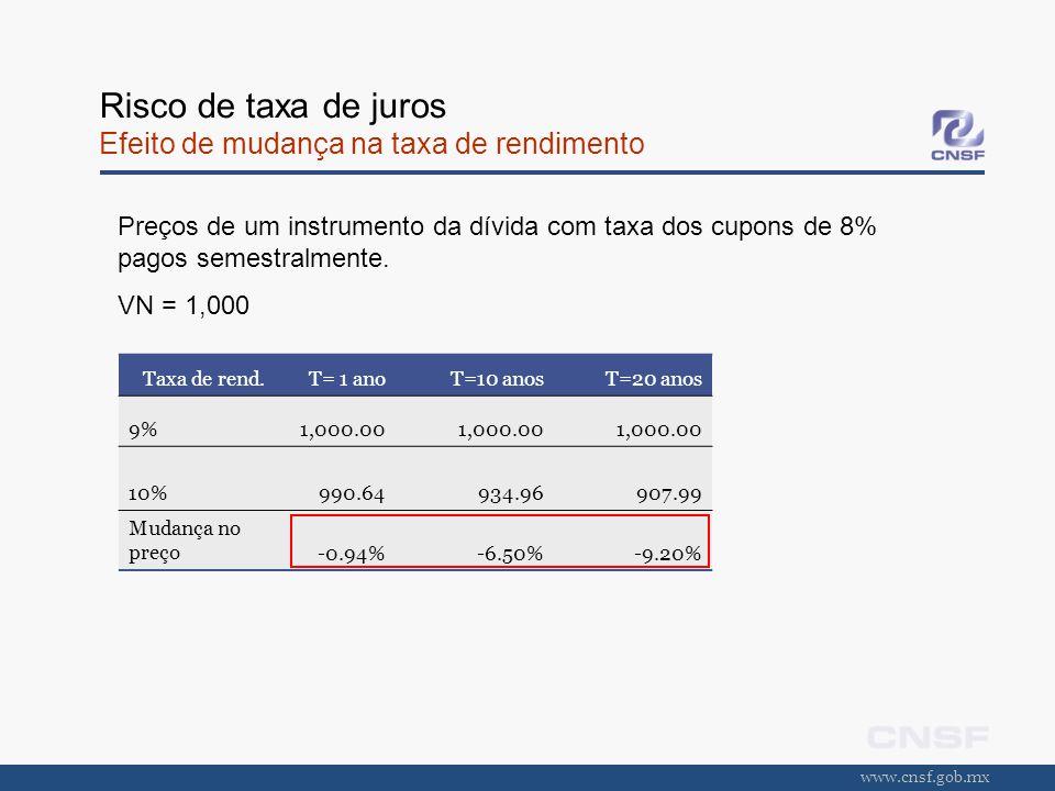 www.cnsf.gob.mx Risco de taxa de juros Efeito de mudança na taxa de rendimento Taxa de rend.T= 1 anoT=10 anosT=20 anos 9%1,000.00 10%990.64934.96907.9