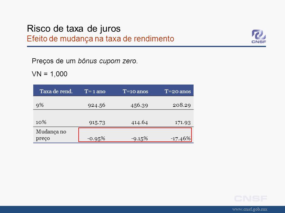www.cnsf.gob.mx Risco de taxa de juros Efeito de mudança na taxa de rendimento Taxa de rend.T= 1 anoT=10 anosT=20 anos 9%924.56456.39208.29 10%915.734