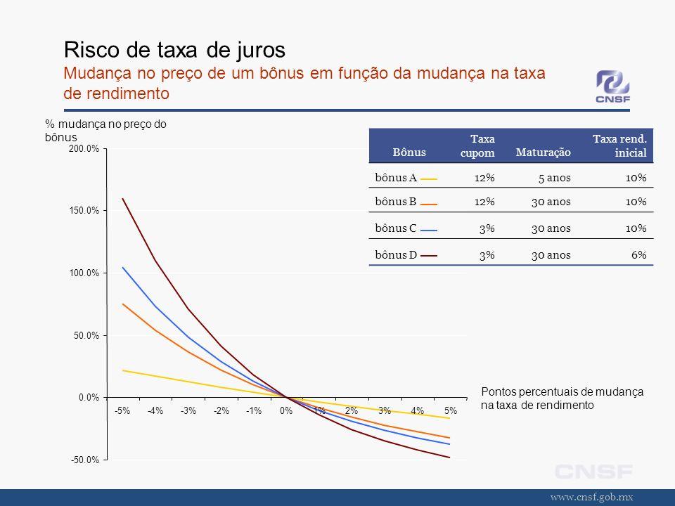 www.cnsf.gob.mx Risco de taxa de juros Mudança no preço de um bônus em função da mudança na taxa de rendimento -50.0% 0.0% 50.0% 100.0% 150.0% 200.0%