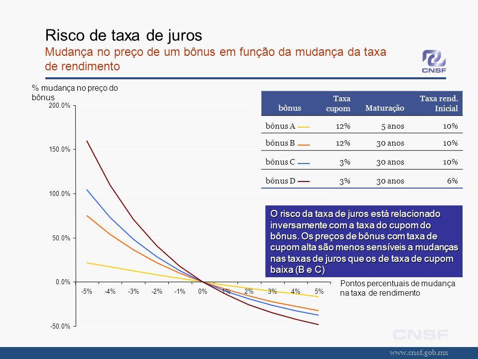 www.cnsf.gob.mx Risco de taxa de juros Mudança no preço de um bônus em função da mudança da taxa de rendimento -50.0% 0.0% 50.0% 100.0% 150.0% 200.0%
