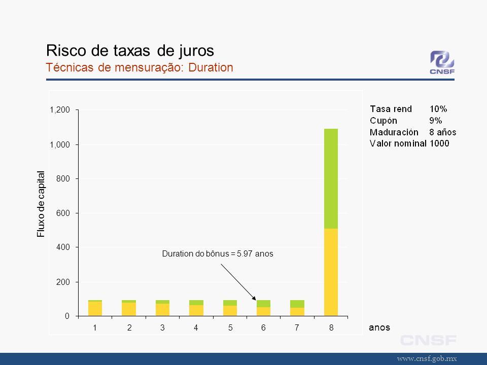 www.cnsf.gob.mx Risco de taxas de juros Técnicas de mensuração: Duration Fluxo de capital anos 0 200 400 600 800 1,000 1,200 12345678 Duration do bônu