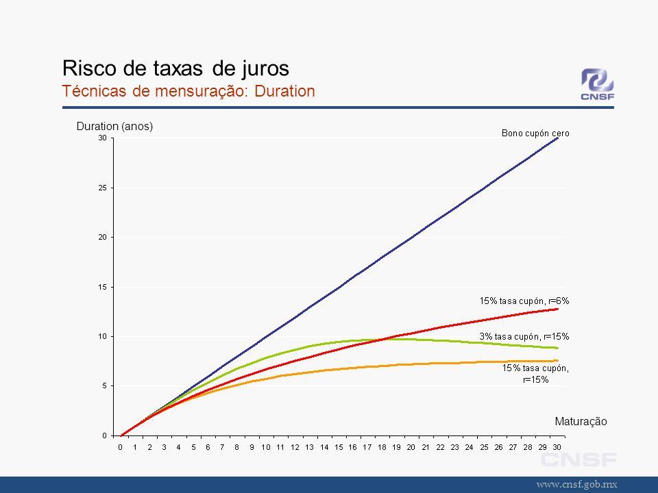 www.cnsf.gob.mx Risco de taxas de juros Técnicas de mensuração: Duration Duration (anos) Maturação