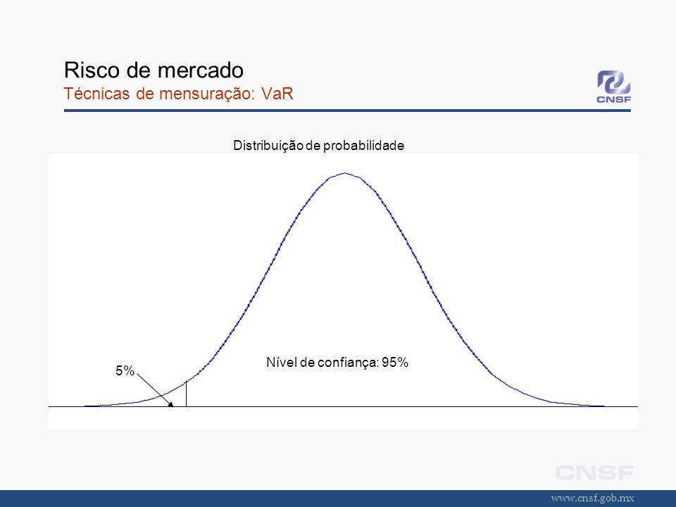 www.cnsf.gob.mx Risco de mercado Técnicas de mensuração: VaR Nível de confiança: 95% 5% Distribuição de probabilidade