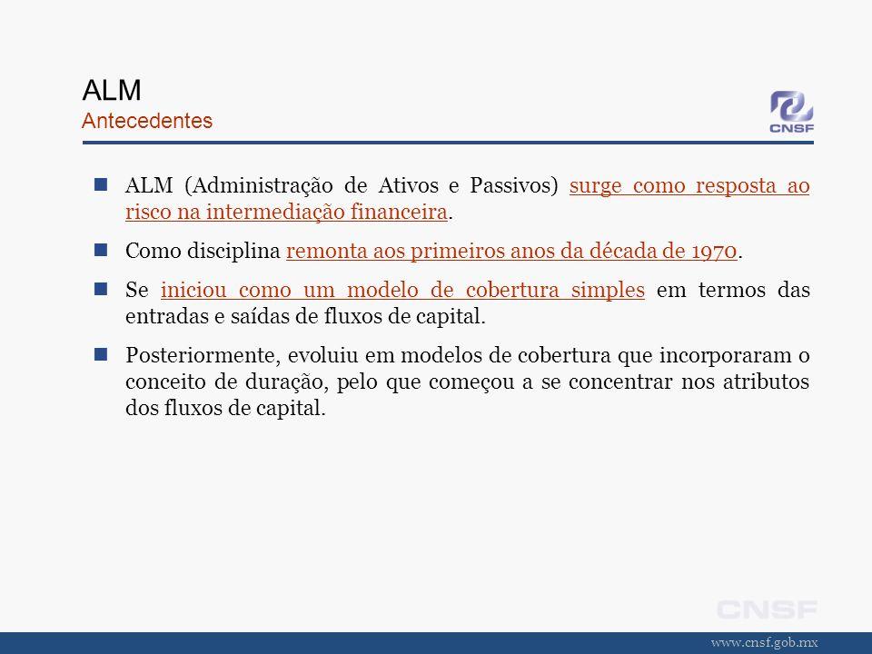 www.cnsf.gob.mx ALM Antecedentes ALM (Administração de Ativos e Passivos) surge como resposta ao risco na intermediação financeira. Como disciplina re