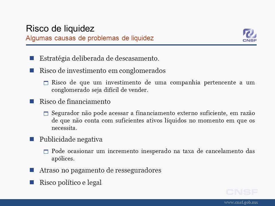 www.cnsf.gob.mx Risco de liquidez Algumas causas de problemas de liquidez Estratégia deliberada de descasamento. Risco de investimento em conglomerado