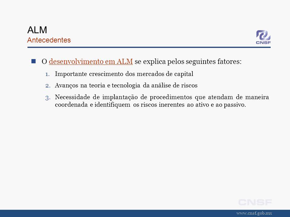 www.cnsf.gob.mx ALM Antecedentes O desenvolvimento em ALM se explica pelos seguintes fatores: 1.Importante crescimento dos mercados de capital 2.Avanç