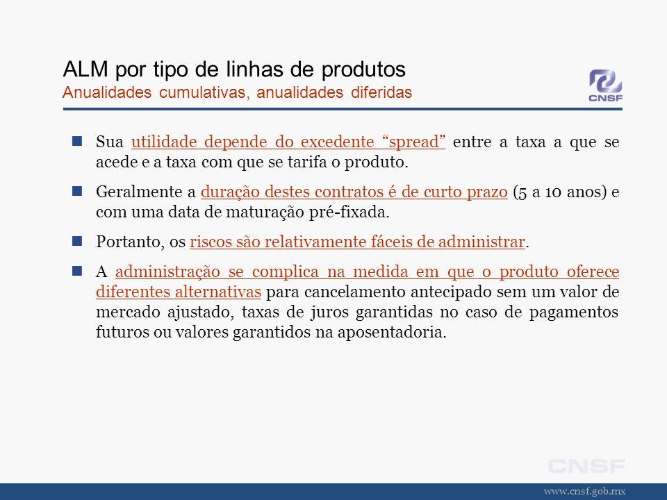 www.cnsf.gob.mx ALM por tipo de linhas de produtos Anualidades cumulativas, anualidades diferidas Sua utilidade depende do excedente spread entre a ta