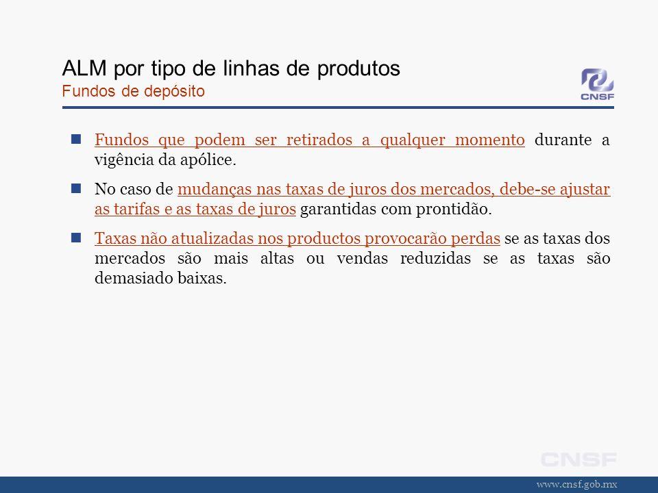 www.cnsf.gob.mx ALM por tipo de linhas de produtos Fundos de depósito Fundos que podem ser retirados a qualquer momento durante a vigência da apólice.
